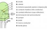 No sólo el ánodo el cátodo componen un diodo LED