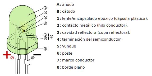 Elementos que integran un LED